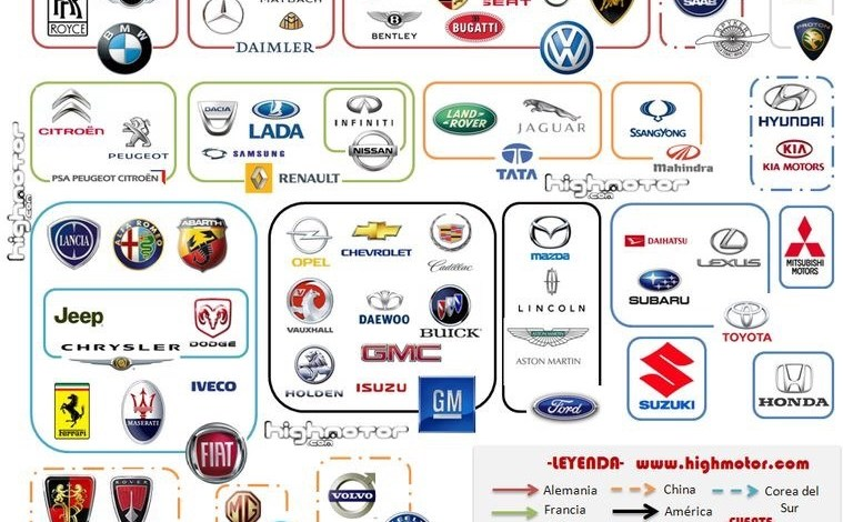 La Industria Automotriz y la Globalización